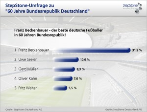 2009-survey_fussballer