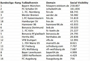 Bundesliga Tabelle Social Media